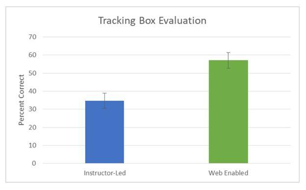 Tracking Box Evaluation